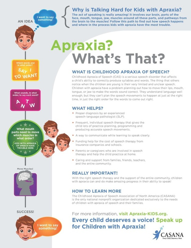 Apraxia? What's That?